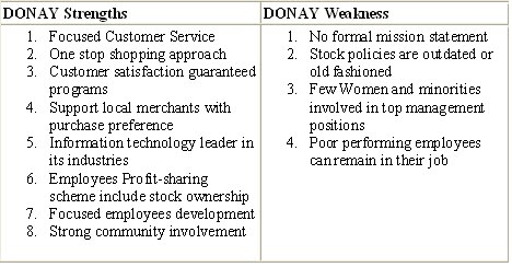 SWOT Analysis Example for shoes company PT DONAY Bandung – Sample Swot Analysis of a Company