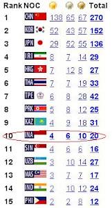 peringkat Asian Games 2010