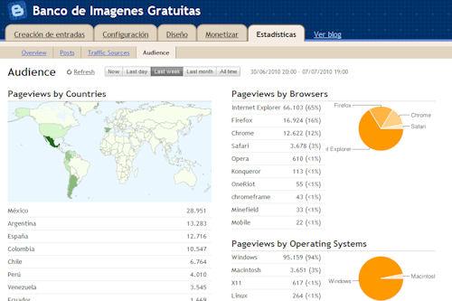 Blogger incluye ahora estadísticas en todos sus blog de blogspot