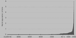 human population graph