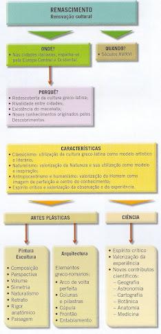 ESQUEMA SÍNTESE DO RENASCIMENTO -8º ANO