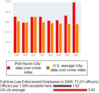 crime rate and casino Measuring industry externalities: the curious case measuring industry externalities: the curious case of figure 2 contrasts the crime rate for casino and non.