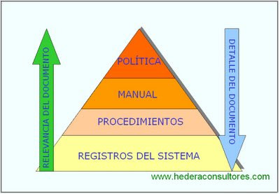 Tipos de documentos ISO 9001 - ISO 14001