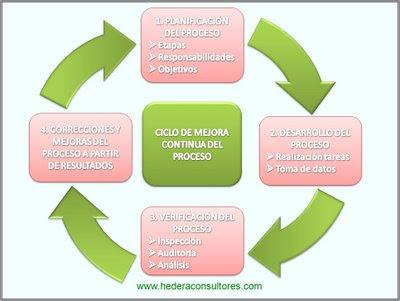 Enfoque procesos - Principios ISO 9001