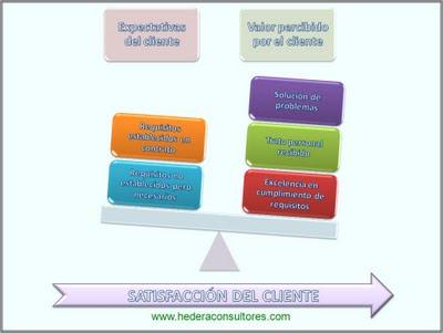 Satisfacción del cliente ISO 9001