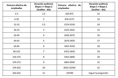 Tabla días de auditoría ISO 9001