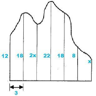 simpson rule formula