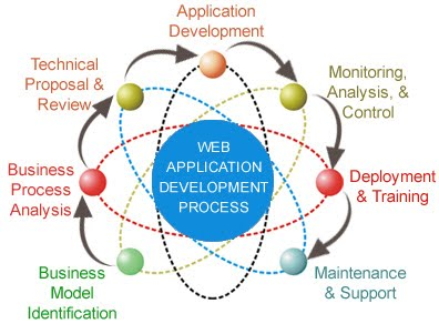 Image result for Web Application Development Process