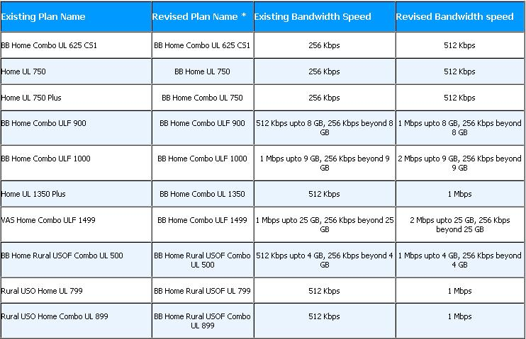 BSNL Broadband Plans with Doubled Bandwidth Speed