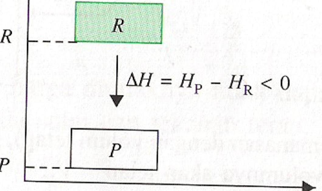 Tugas terlengkap materi kimia kelas xi termokimia ccuart Gallery