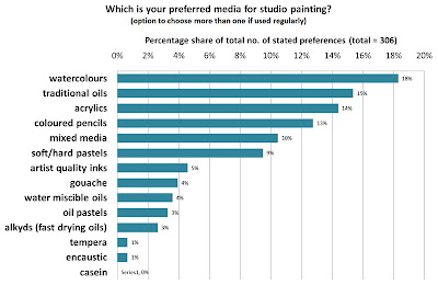 Types of painting media used in the studio