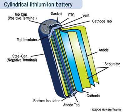 Lithium-ion Batteries - The predecessor of Li-Po