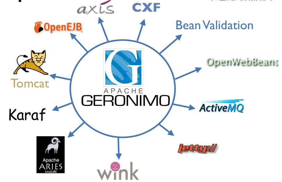 Geronimo related projects