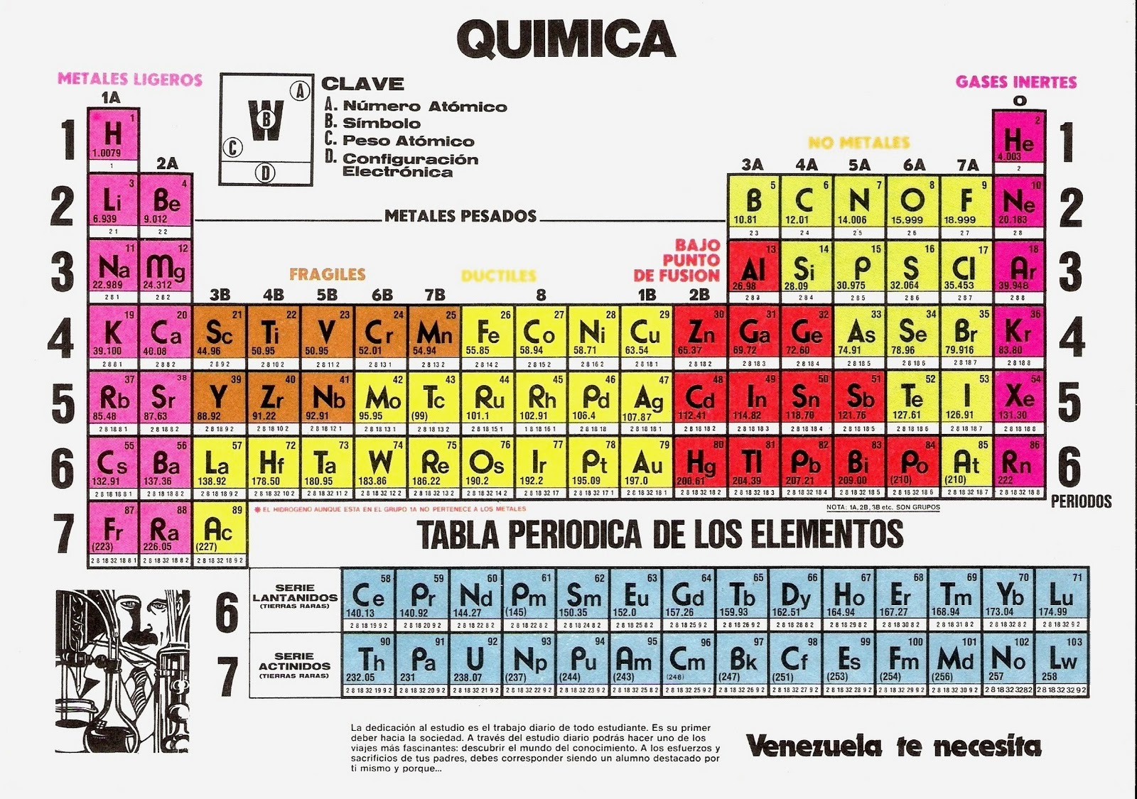 tabla periodica juegos educaplus gallery periodic table and sample me gusta la fisica tabla peridica aqui - Tabla Periodica En Juegos