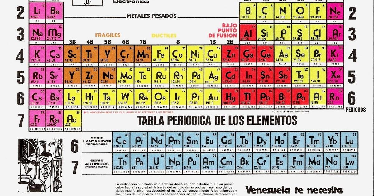 Me gusta la fisica tabla peridica urtaz Images