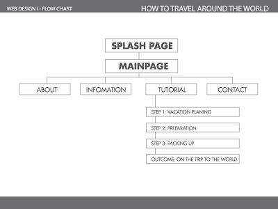 Little By Little Web Design 1 Mood Board Flow Chart Wire Frame