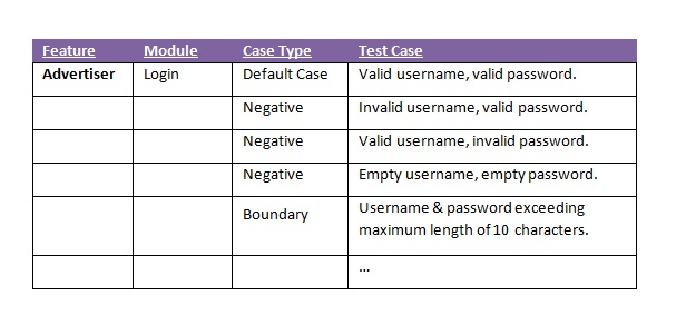 How to create a Test Coverage Matrix (TCM)? | Better Software Testing