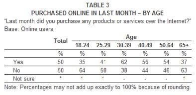 Encuesta Compras en Internet