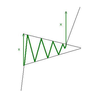 formacja trójkąta symetrycznego równoramiennego