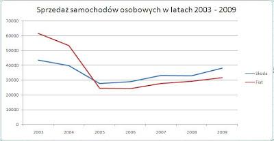 Excel wykres liniowy