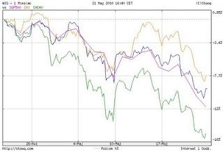 inwestowanie spadki na giełdach