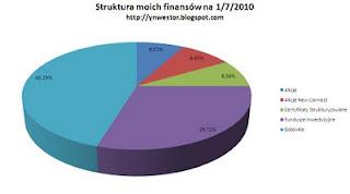 inwestycje struktura portfela