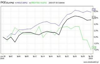 spółki giełdowe wykres
