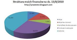 portfel inwestycyjny struktura