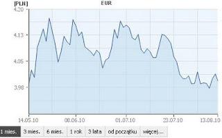 waluty kurs euro
