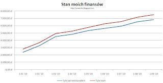 stan finansów inwestora