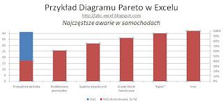Wykres Pareto