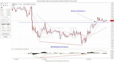 pound bullish macd divergence