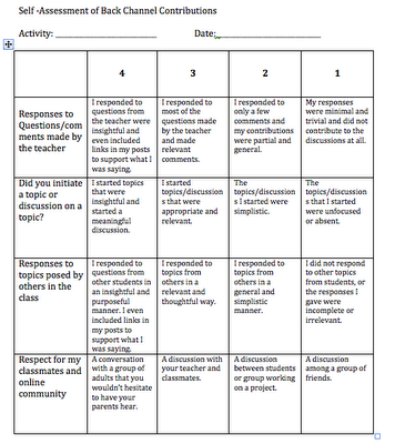 Threaded discussion rubric