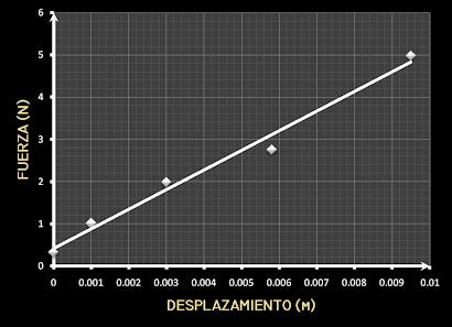 GRÁFICO FUERZA VS DESPLAZAMIENTO