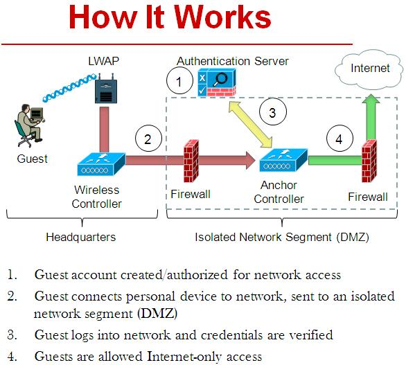how to create guest user red had