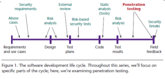 Innovation Why Pentration Testing