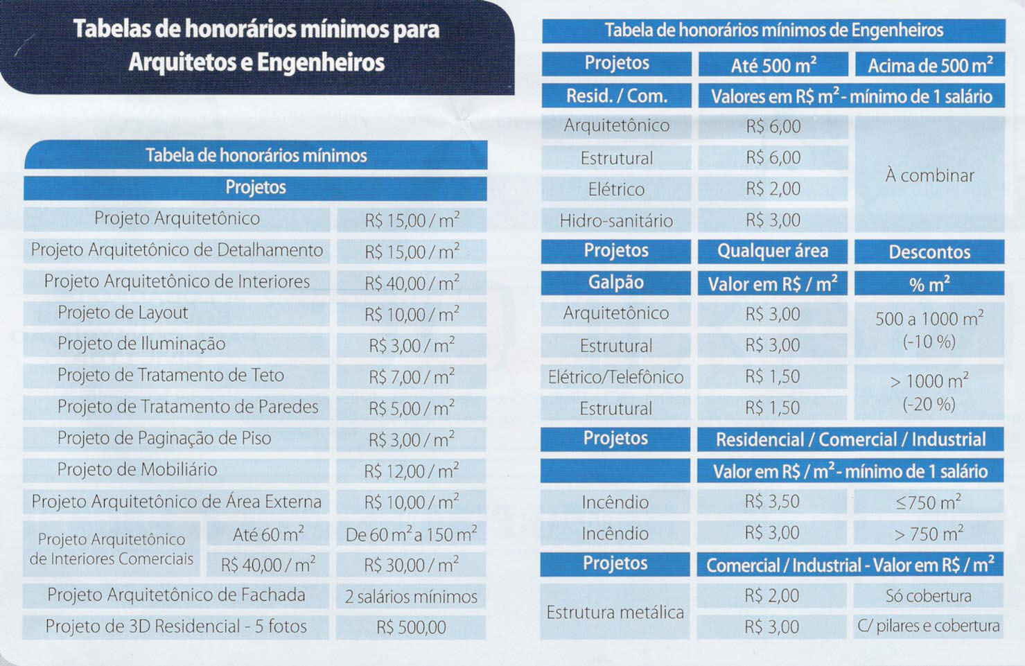 honorarios decoracao interioresPostado por Luciana Moterani