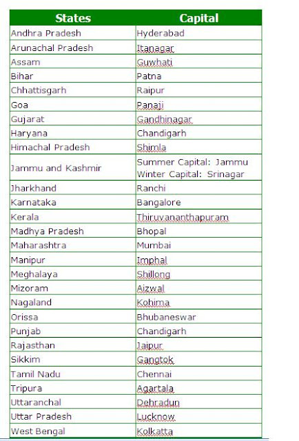 States And Capitals List of India List 50 States Capitals
