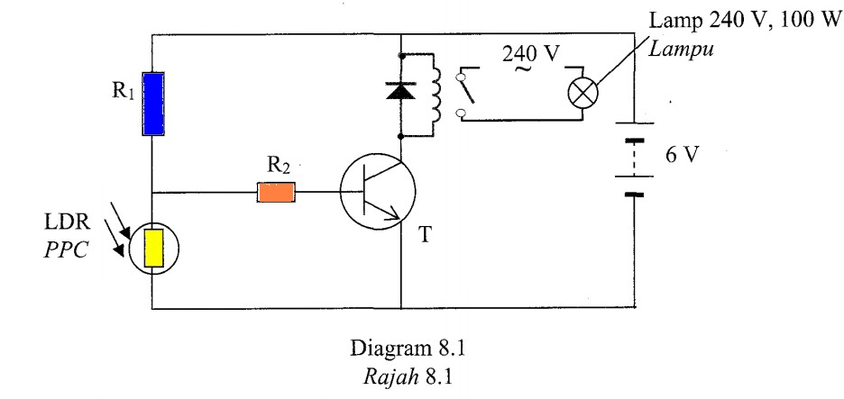 physics form 4 form5  trial selangor 2010