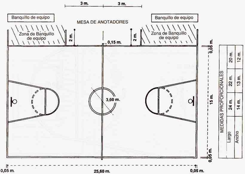 imagen de las medidas de la cancha de baloncesto: