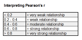 how to find pearsons r in r