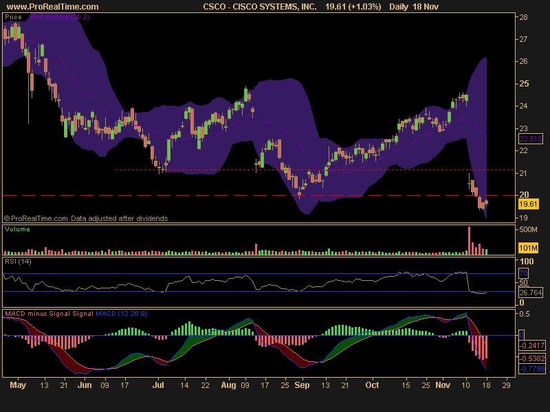csco stock price. dresses 2010 Cisco Stock Price