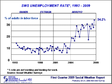 """unemployment rate philippines Philippine unemployment in asia since the country has the """"highest unemployment rate in asia,"""" a basis that 1002 philippines tel."""