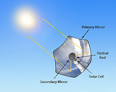 Concentración fotovoltaica