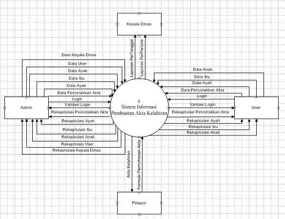 Konteks diagram sistem informasi pencetakan akta kelahiranumpukakah konteks diagram sistem informasi pencetakan akta kelahiranumpukakah blog ccuart Gallery