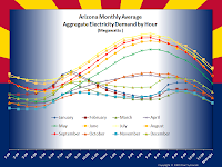 Arizona Monthly Average Aggregate Electricity Demand by Hour
