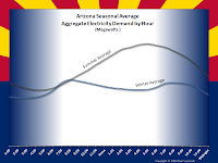 Arizona Seasonal Average Aggregate Electricity Demand by Hour