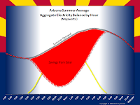 Arizona Summery Average Aggregate Electricity Savings by Hour