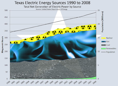 Texas Energy Mix 1990 to 2008