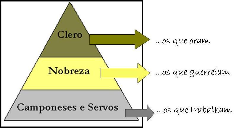 http://1.bp.blogspot.com/_FK04SyXlbUg/S9oyj2wdqbI/AAAAAAAAAas/8RAVH8A4K5M/s1600/medieval+feudalismo1.jpg